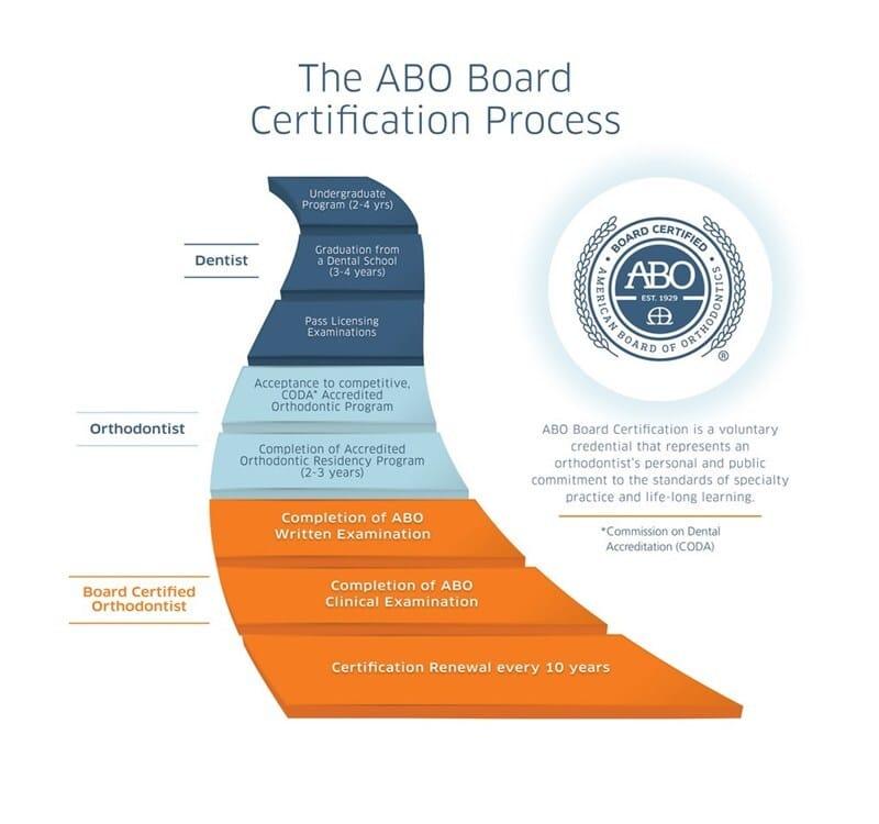 American Board of Orthodontics Pyramid